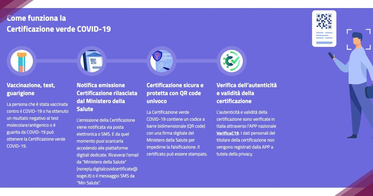 Come funziona la Certificazione verde COVID-19